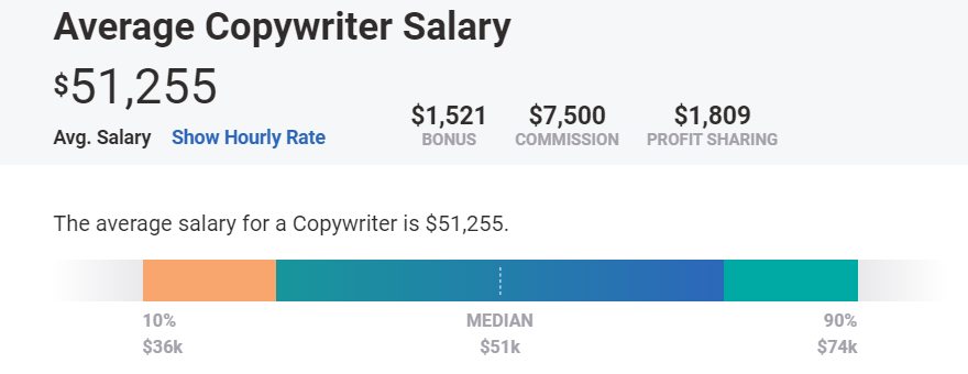 Average Copywriter Salary