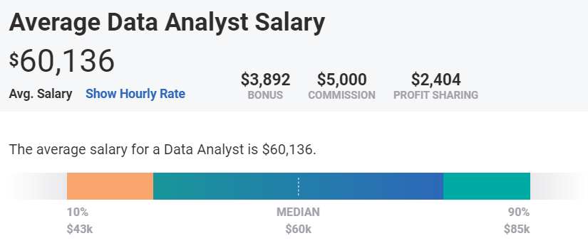 Average Data Analyst Salary