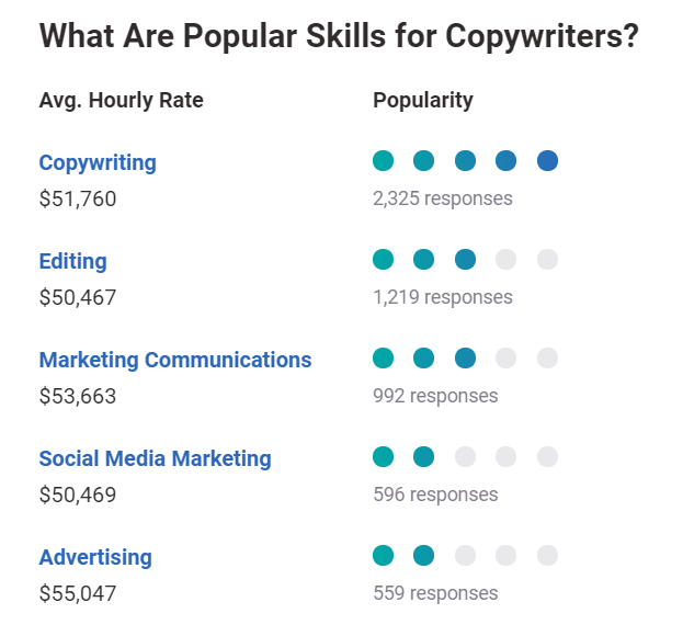 What are popular skills for copywriters