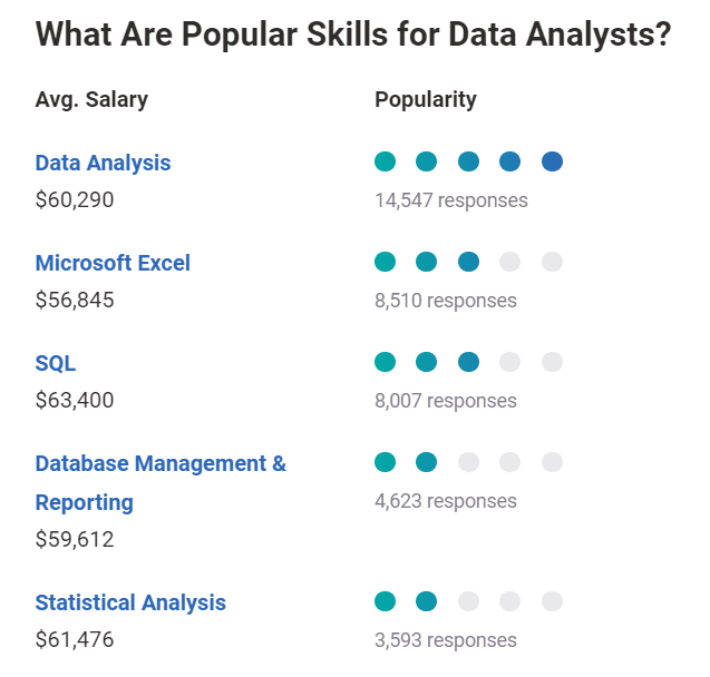 What are popular skills for data analysts?
