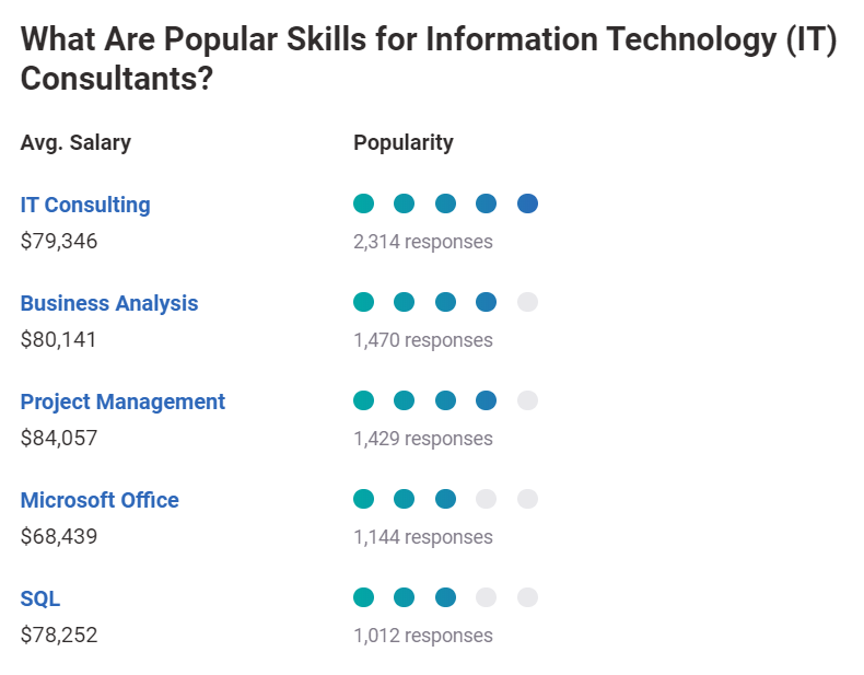 What are popular skills for IT consultants