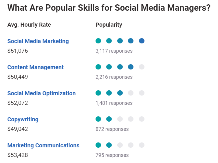 What are popular skills for social media managers?