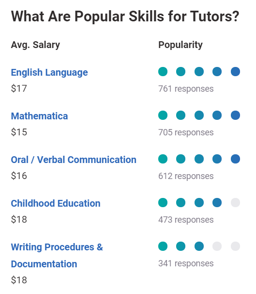 What are popular skills for tutors?
