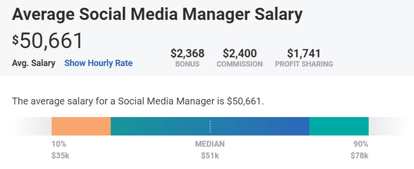 Average Social Media Manager Salary